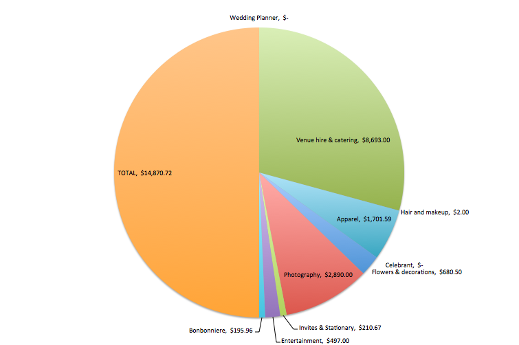 Mustbethrifty Wedding Expenses Pie Chart