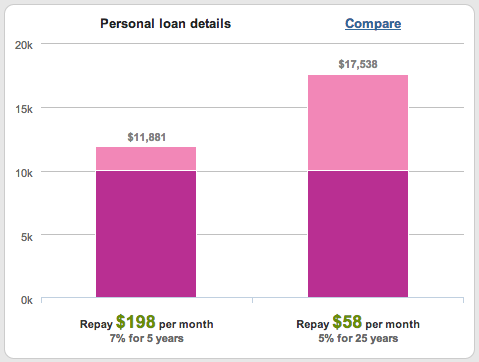 Personal loan versus home loan comparisons