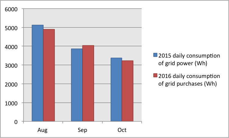 grid-power-consumption-2015-vs-2016